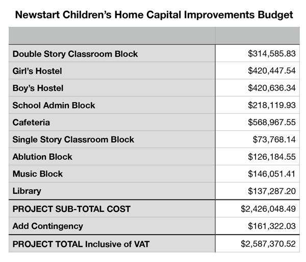 Newstart Children's Home Project Budget